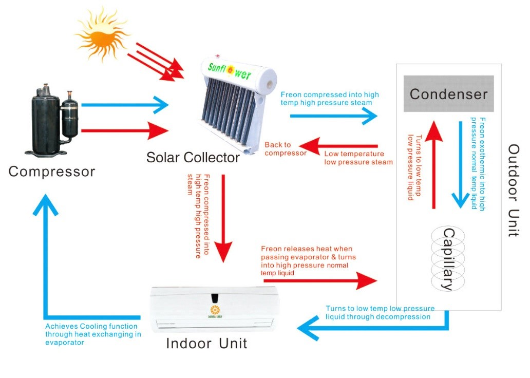 Hybrid Solar Thermal Air Conditioner for Hotel